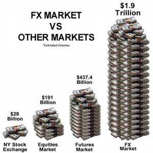 Forex vs acciones