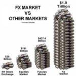El Mercado de Divisas Forex