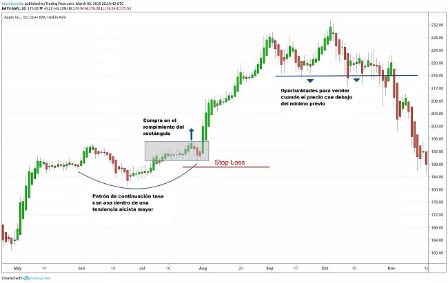 Ejemplo real de Swing Trading