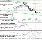 Técnica de trading FX Easy