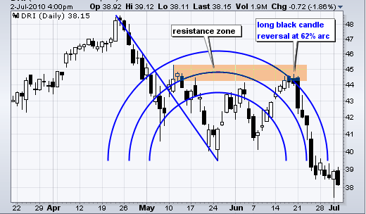 Arcos de Fibonacci y resistencia