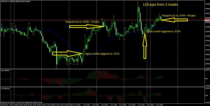 Ejemplo operación de compra USD/CAD 1H