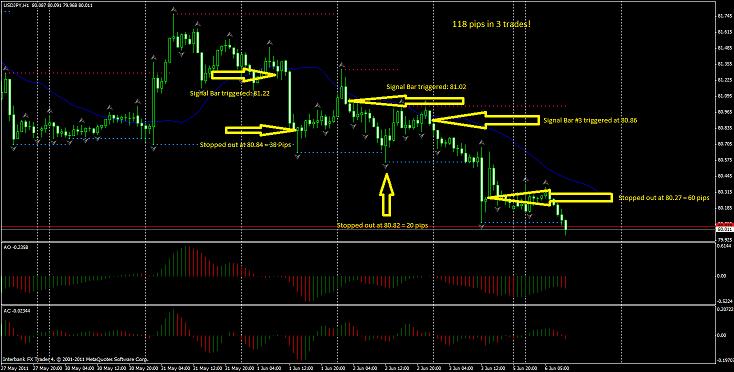 Ejemplo operaciones de venta en el USD/JPY