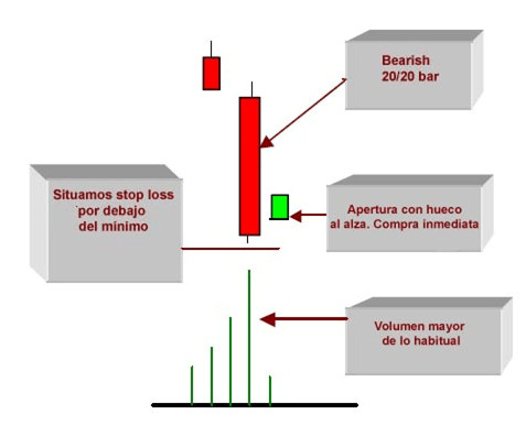 Ejemplo de Bullish Gap Surprise
