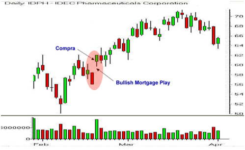 Ejemplo de estrategia Bullish/Bearish Mortgage Play