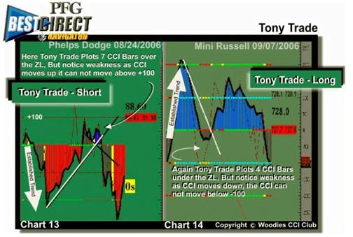 Ejemplo Formación Tony Trade
