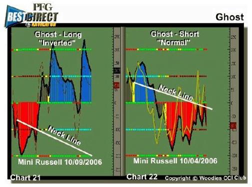 Patrón Ghost Trade