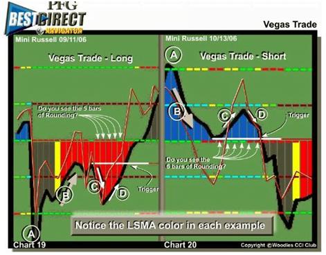 El patrón Vegas Trade