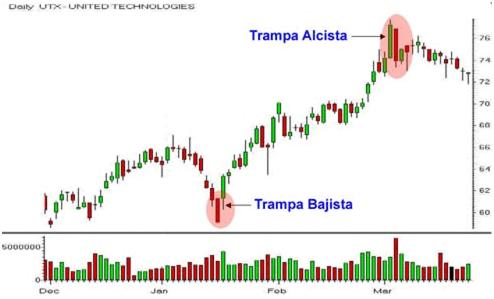 Ejemplo de la estrategia Trampa Alcista/Bajista