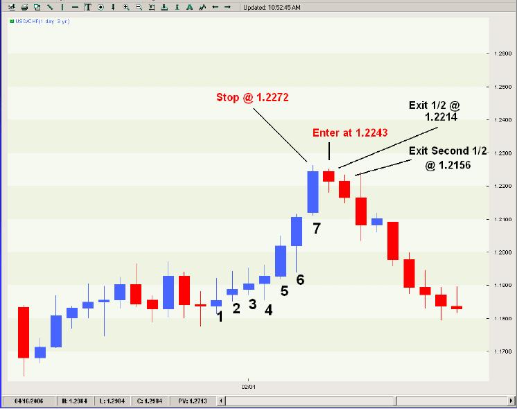 Ejemplo del sistema de trading de 7 barras