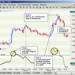 Sistema de Trading Basado en el CCI