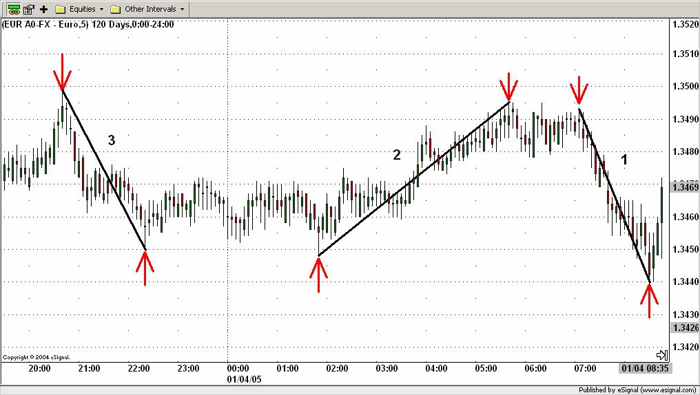 Sistema de trading ICWR