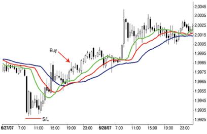 Sistema de trading con el indicador Alligator