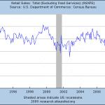 Indicador Retail Sales (Ventas Minoristas) de Estados Unidos