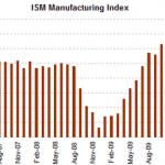 Indice de Actividad Manufacturera o ISM