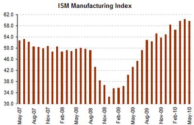 Datos sobre el Indice de Actividad Manufacturera ISM
