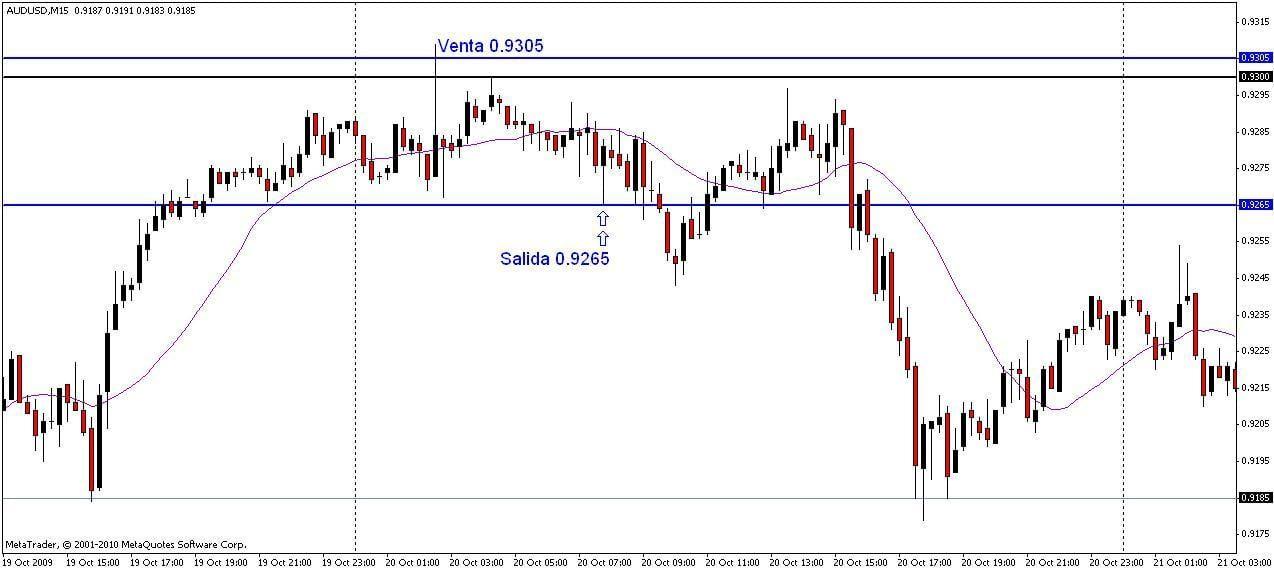 Técnica de trading basada en los dobles y triples ceros