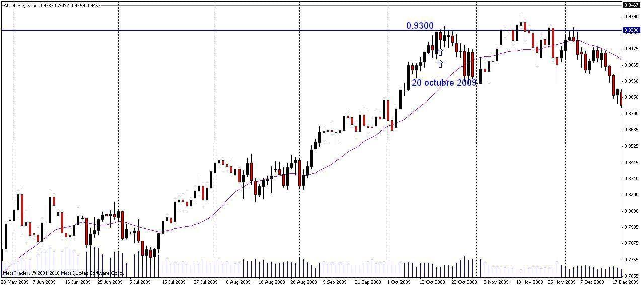 Ejemplo de señal con base en la estrategia de dobles y triples ceros