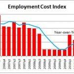 Indicador Indice de Coste del Empleo de Estados Unidos (Employment Cost Index)