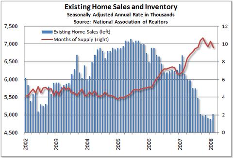 indicador Existing Home Sales