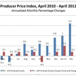 Indicador Indice de Precios al Productor de Estados Unidos (Producer Price Index)