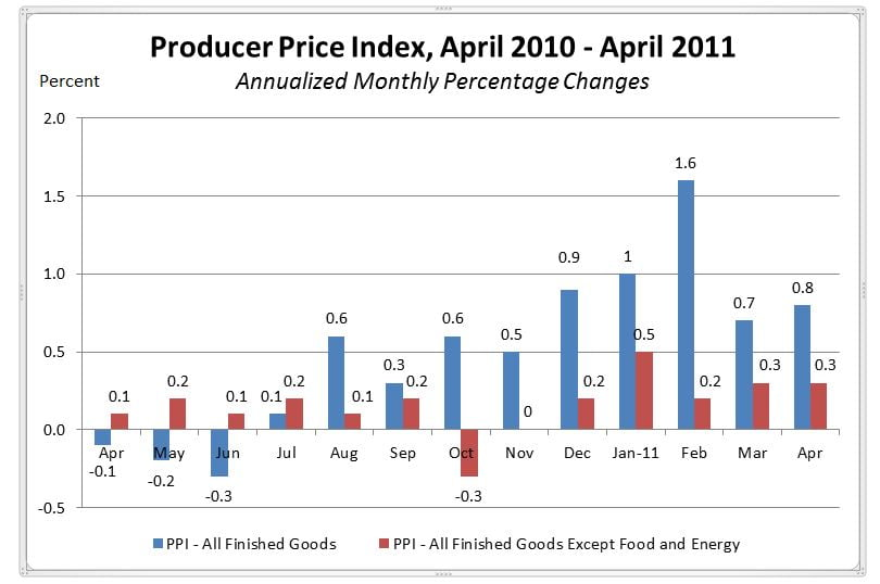 Indicador económico Producer Price Index
