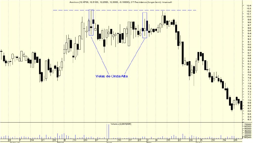 Ejemplo gráfico patrón de candelas High Wave