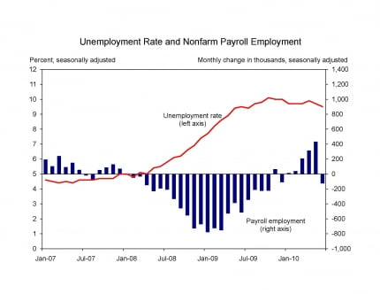 Indicador económico Employment Situation Non Farm Payrolls