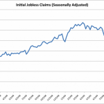 Indicador Initial Jobless Claims