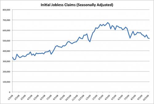 Indicador Económico Initial Jobless Claims