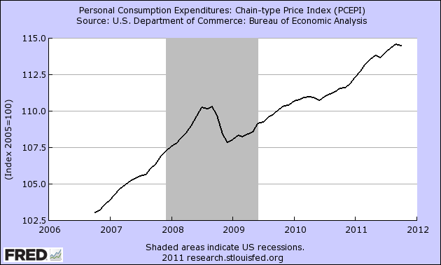 Indicador Fundamental Personal Income and Consumption Index