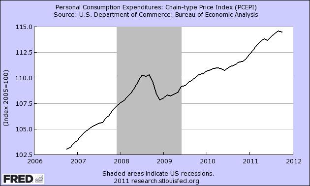 Indicador Fundamental Personal Income and Consumption Index