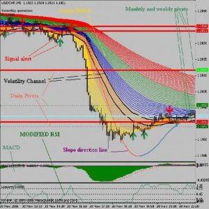 Componentes del sistema de trading Trend Follower
