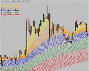 Imagen del indicador GMMA