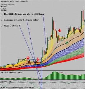 Operación de compra realizada con el sistema Trend Follower