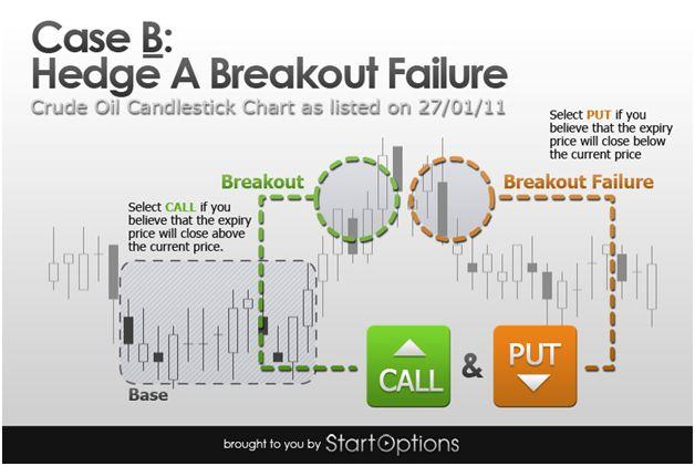 Revisión del indicador de opciones binarias investoo