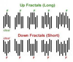 Opciones binarias fractal