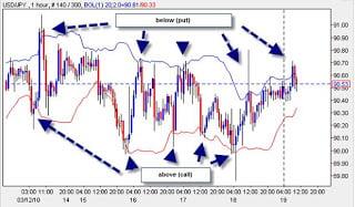 Sistema de trading basado en Bandas Bollinger para operar con opciones binarias