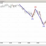 Técnica de trading basada en Fibonacci y ondas de Elliot