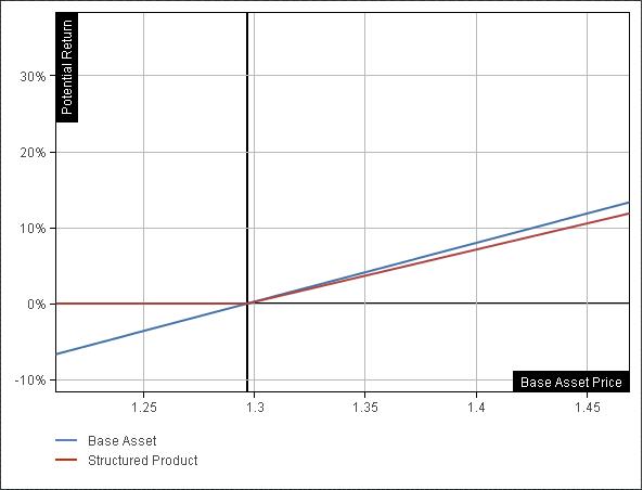 desempeño potencial de los productos estructurados personalizados de Alpari