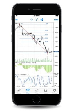 Plataforma MT4 Mobile para iOS