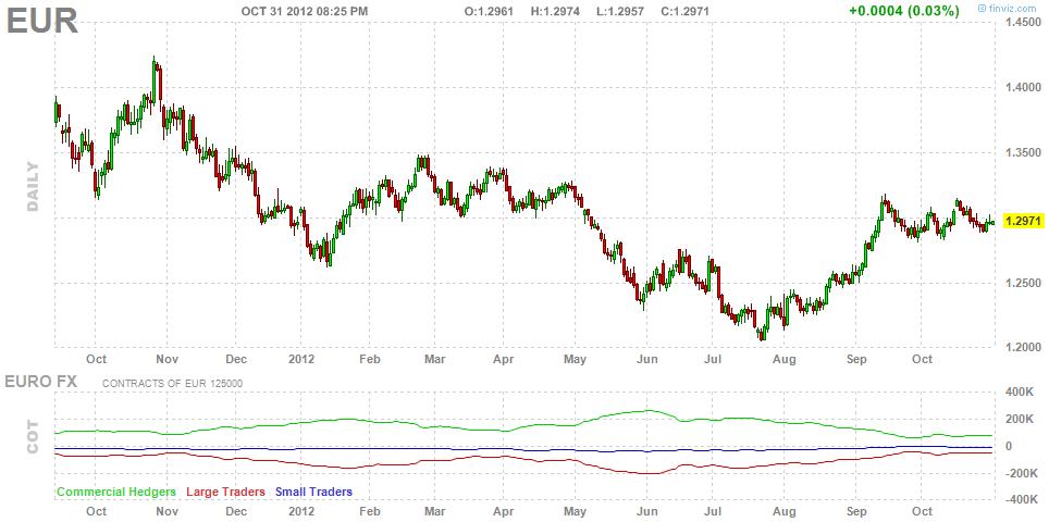 Gráfico de Futuros de divisas para el EUR/USD