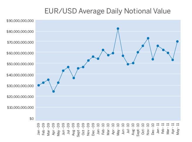 Valor promedio de los contratos de Futuros para el EUR/USD