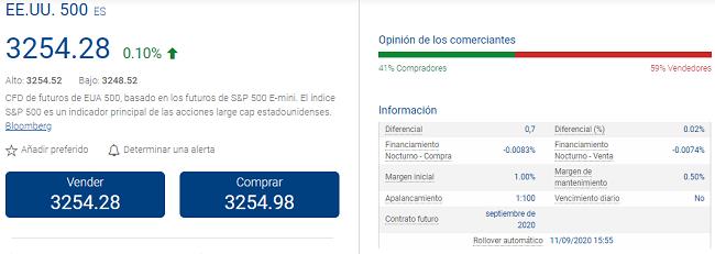 CFD de futuros del S&P 500