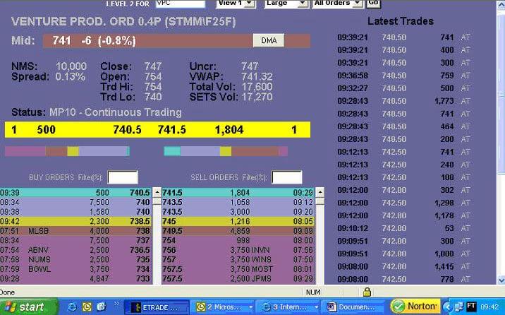 Imagen de una plataforma Level 2 para operar con CFD