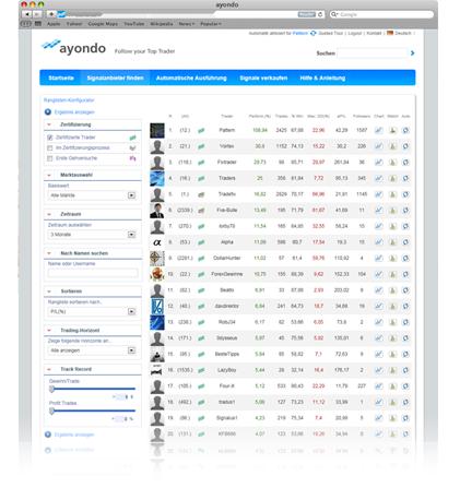 Selección del trader mediante plataforma de Ayondo