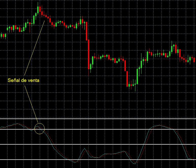 señal de trading con oscilador estocástico