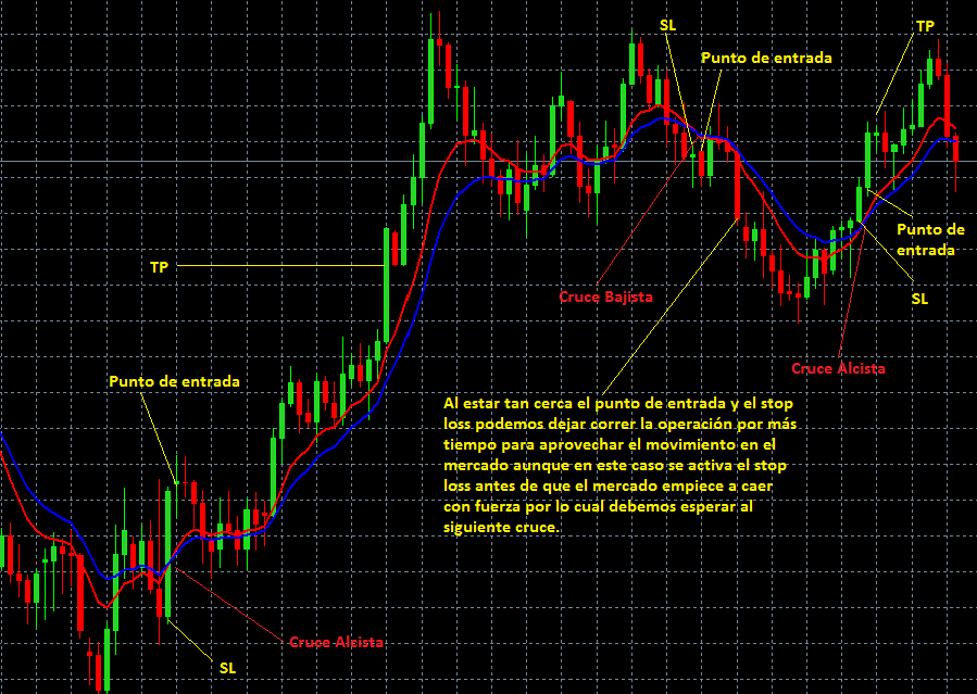 Ejemplo del uso de técnica de trading basada en cruces de EMA
