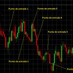Técnica de Trading Basada en el Parabolic SAR