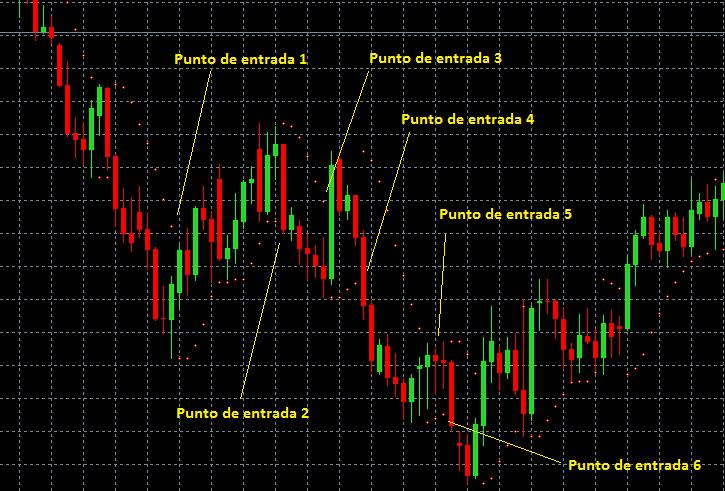 Ejemplo de técnica de trading basada en el Parabolic SAR